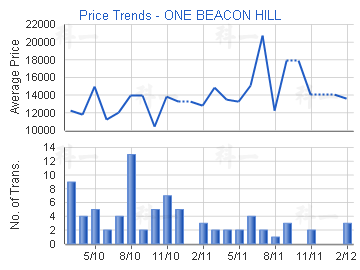 Price Trends - ONE BEACON HILL