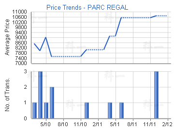 Price Trends - PARC REGAL