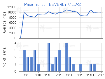 Price Trends - BEVERLY VILLAS