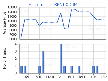 Price Trends - KENT COURT